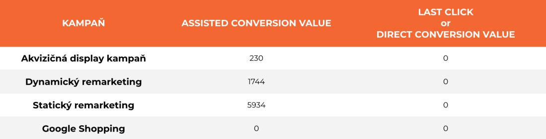 Ako sa pozeráme na prínos kampaní - konverzie - Data Driven Brand